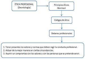 Ética policial y responsabilidades